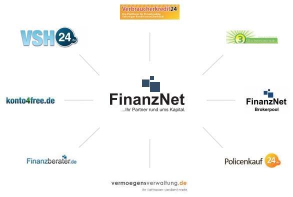 FinanzNet Organigramm
