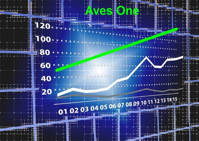 Aves One Umsätze steigen weiter bei sehr guter Entwicklung