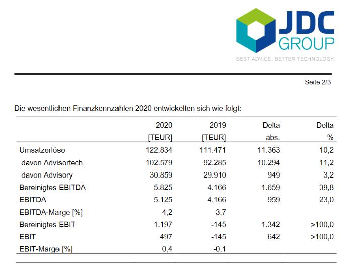JDC Group - Finanzkennzahlen