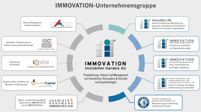 Immobilien-Investmentstrategie - Immovation AG